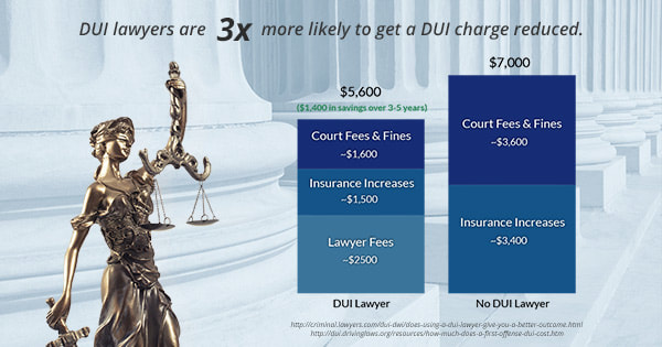 dui-lawyer-savings_orig